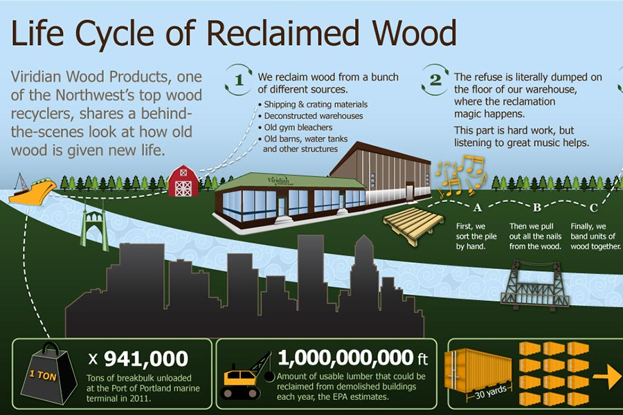 Life Cycle of Reclaimed Wood Infographic